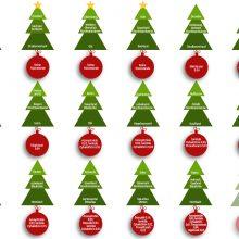3 von 4 Weihnachtsbäumen enthalten Pestizide